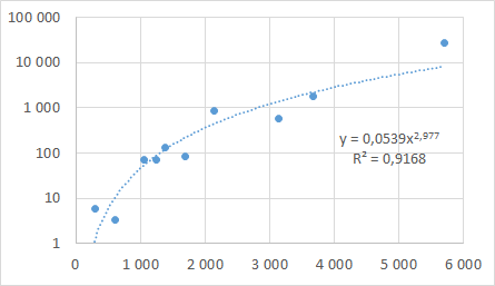 Graph showing the performance of the 3-wise algorithm. The x-axis shows the number of parameters and values and the y-axis is seconds.