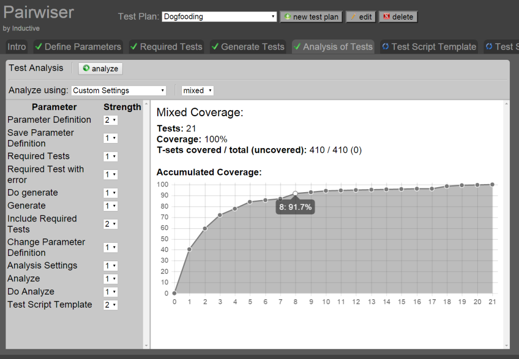 Analysis of coverage of generated tests.